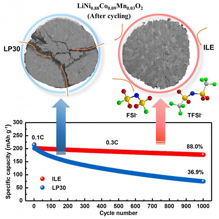 Lithium-métal : l'avenir des accus ?